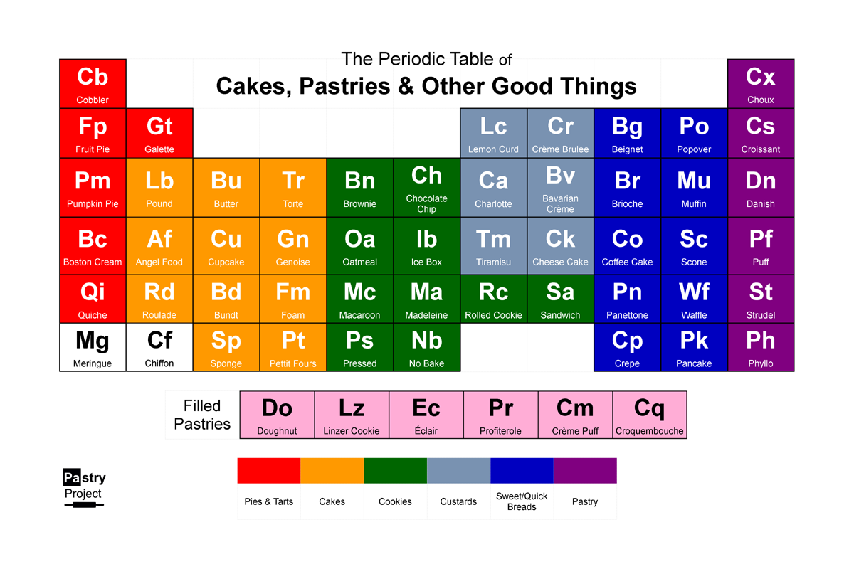 The periodic table of pastries click for larger view periodic table of cakes pastry other good things urtaz Choice Image